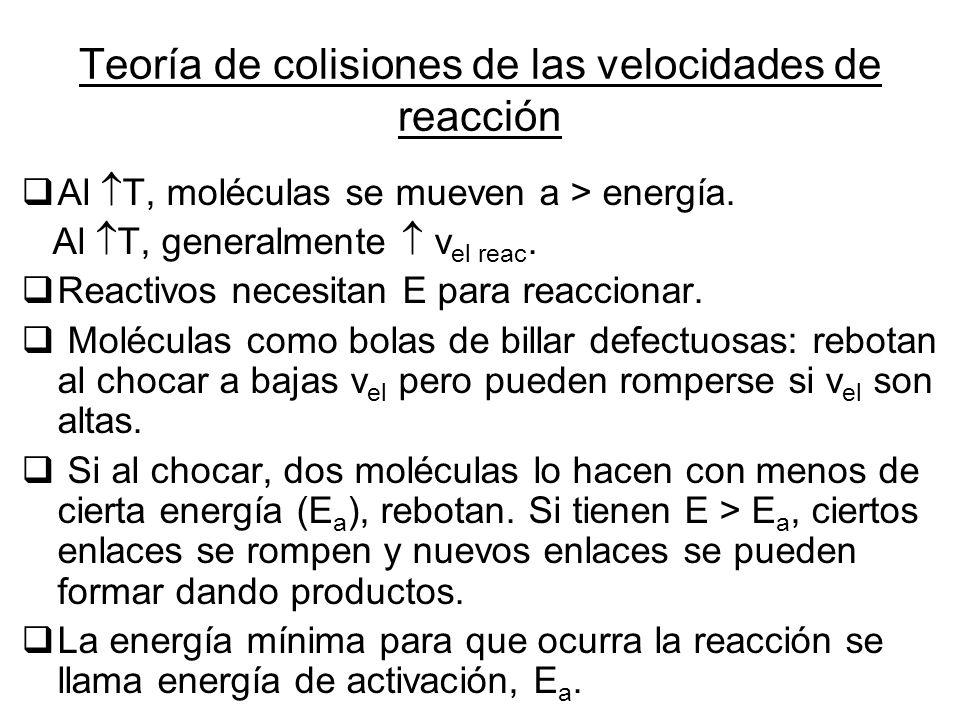 Teoría de colisiones de las velocidades de reacción Al T, moléculas se mueven a > energía. Al T, generalmente v el reac. Reactivos necesitan E para re