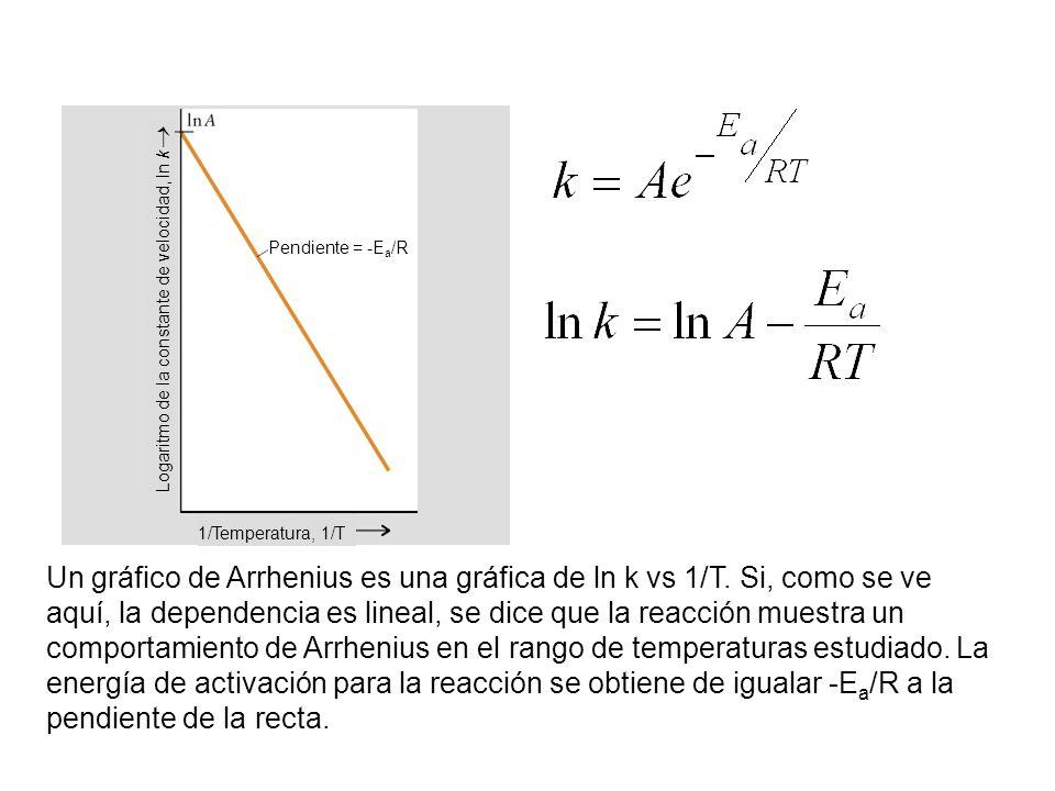 Un gráfico de Arrhenius es una gráfica de ln k vs 1/T. Si, como se ve aquí, la dependencia es lineal, se dice que la reacción muestra un comportamient