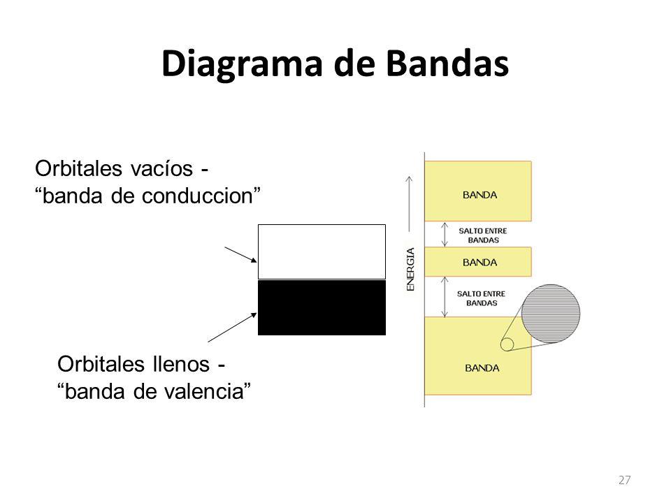 Diagrama de Bandas 27 Orbitales llenos - banda de valencia Orbitales vacíos - banda de conduccion