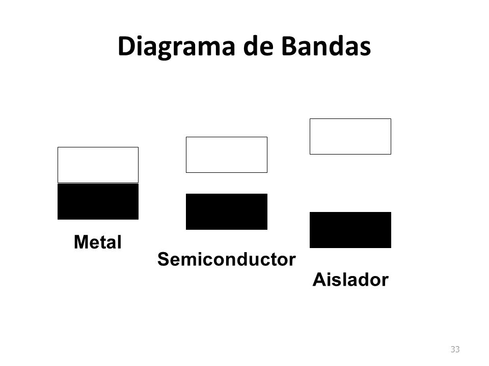 Diagrama de Bandas 33 Metal Semiconductor Aislador