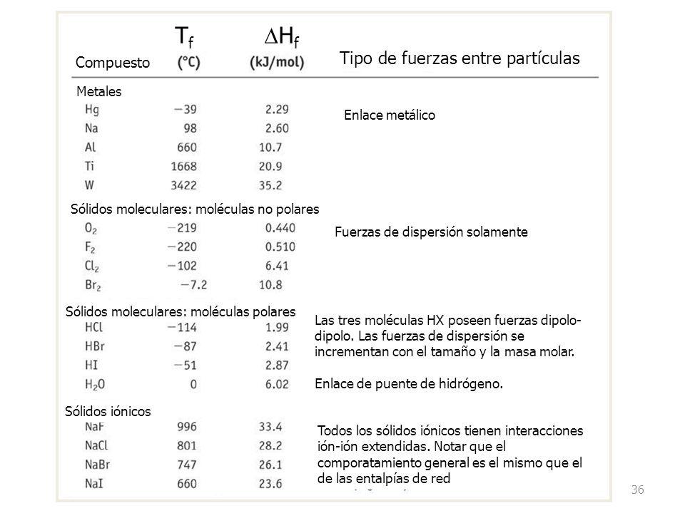 36 T f H f Tipo de fuerzas entre partículas Enlace metálico Fuerzas de dispersión solamente Las tres moléculas HX poseen fuerzas dipolo- dipolo.