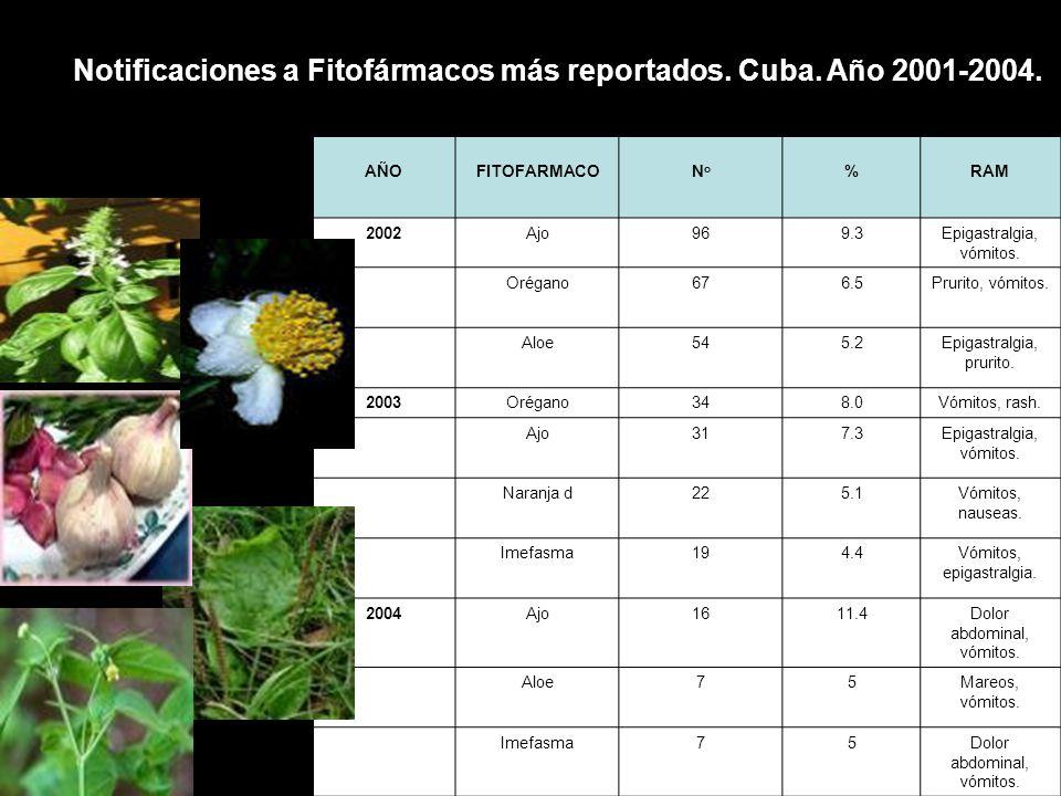 FARMACOVILANCIA POSTCOMERCIALIZACIÓN PRÁCTICA HABITUAL ENSAYO CLINICO Fases I - IIIFase IV