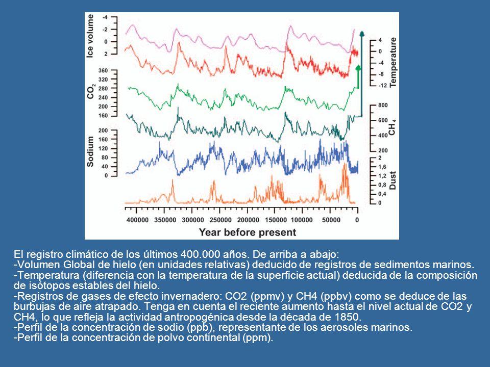 El registro climático de los últimos 400.000 años. De arriba a abajo: -Volumen Global de hielo (en unidades relativas) deducido de registros de sedime