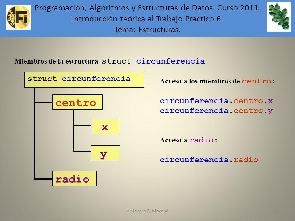 Alejandro R. Moyano14 Miembros de la estructura struct circunferencia struct circunferencia centro radio x y Acceso a los miembros de centro: circunfe