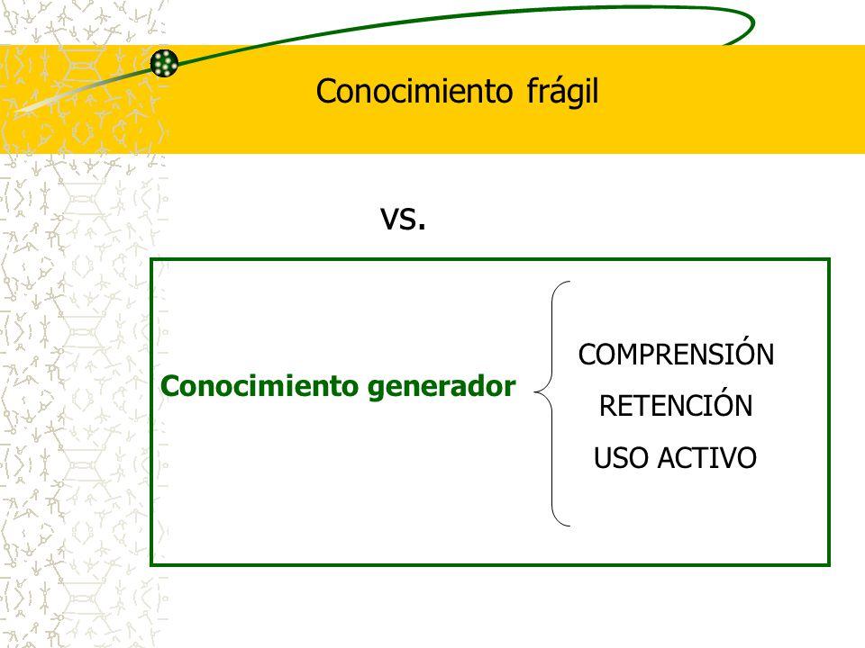 vs. Conocimiento frágil Conocimiento generador COMPRENSIÓN RETENCIÓN USO ACTIVO