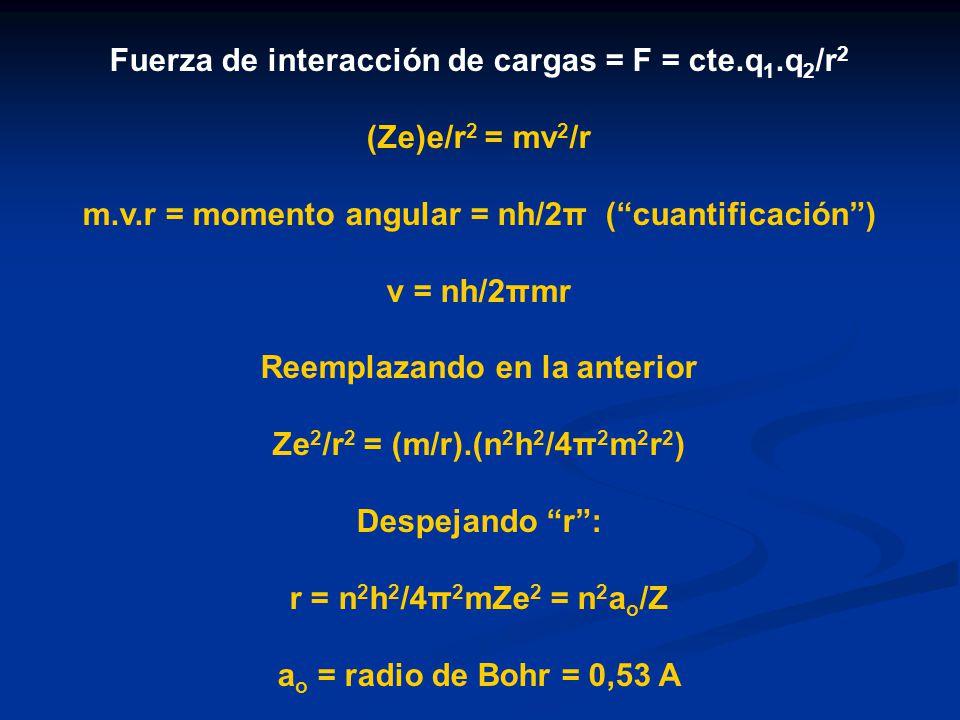 Fuerza de interacción de cargas = F = cte.q 1.q 2 /r 2 (Ze)e/r 2 = mv 2 /r m.v.r = momento angular = nh/2π (cuantificación) v = nh/2πmr Reemplazando e