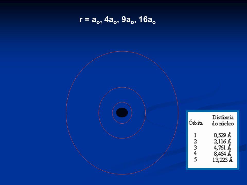 r = a o, 4a o, 9a o, 16a o