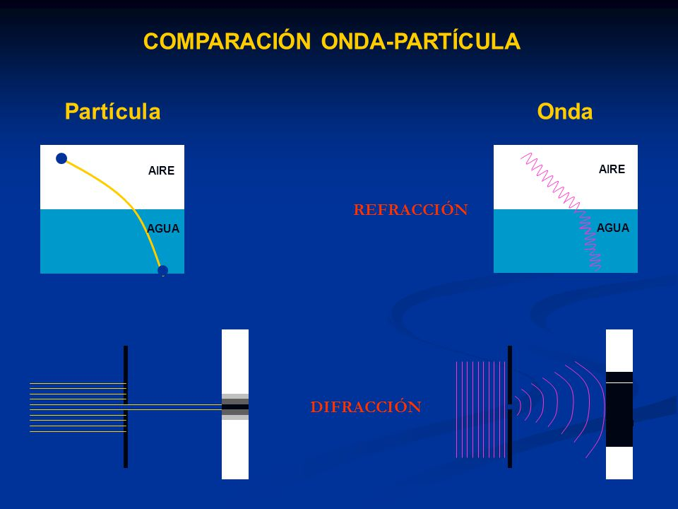 COMPARACIÓN ONDA-PARTÍCULA Partícula AIRE AGUA Onda AIRE AGUA REFRACCIÓN DIFRACCIÓN
