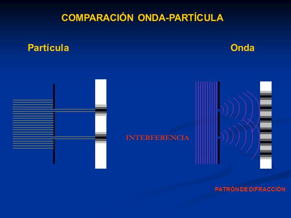 COMPARACIÓN ONDA-PARTÍCULA PartículaOnda INTERFERENCIA PATRÓN DE DIFRACCIÓN
