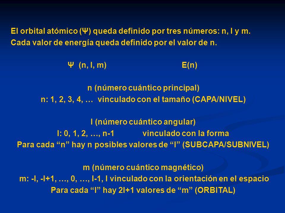 El orbital atómico (Ψ) queda definido por tres números: n, l y m. Cada valor de energía queda definido por el valor de n. Ψ (n, l, m) E(n) n (número c