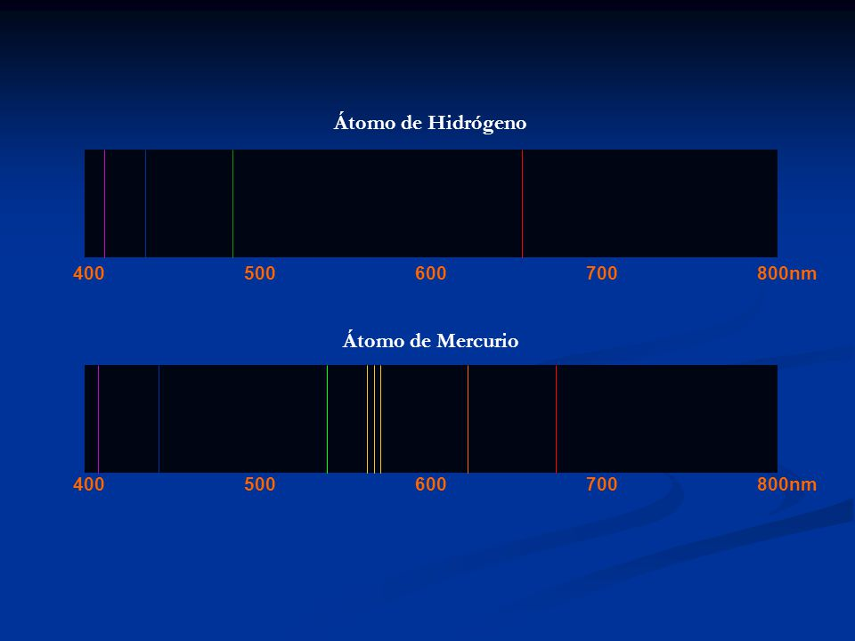 Átomo de Hidrógeno 400500600700800nm Átomo de Mercurio 400500600700800nm