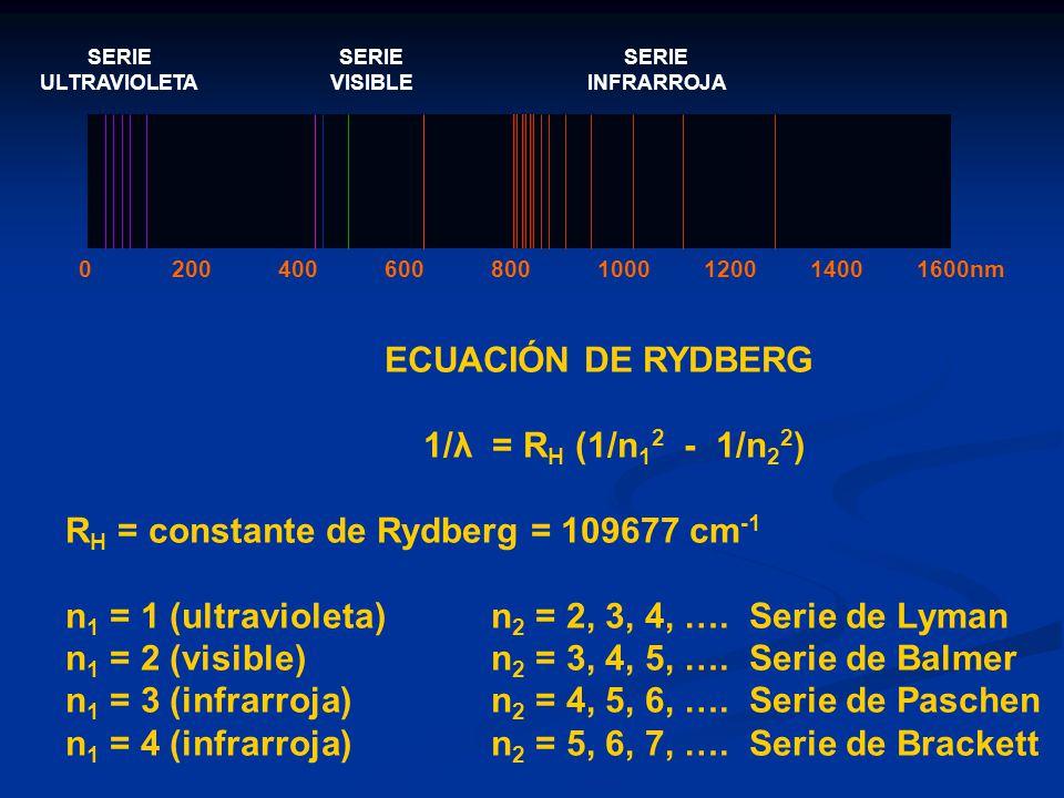 0200400600800100012001400 1600nm SERIE ULTRAVIOLETA SERIE VISIBLE SERIE INFRARROJA ECUACIÓN DE RYDBERG 1/λ = R H (1/n 1 2 - 1/n 2 2 ) R H = constante