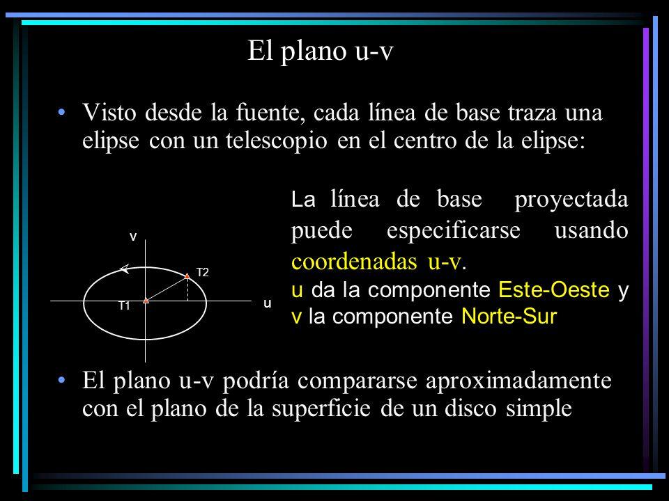 El plano u-v Visto desde la fuente, cada línea de base traza una elipse con un telescopio en el centro de la elipse: El plano u-v podría compararse ap