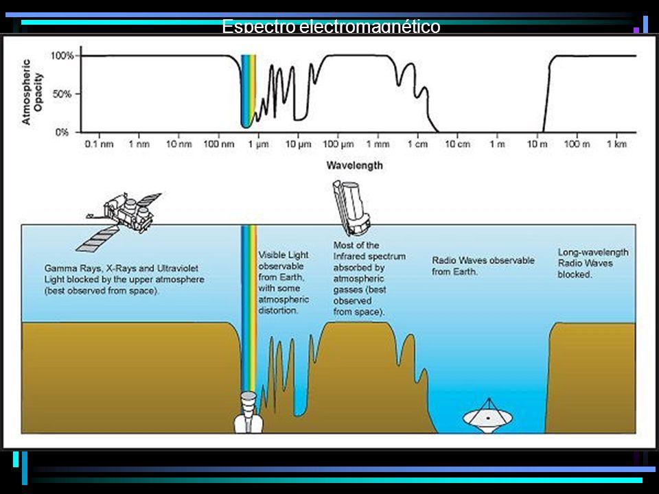 La radioastronomía es la única herramienta para estudiar campos magnéticos a grandes distancias.