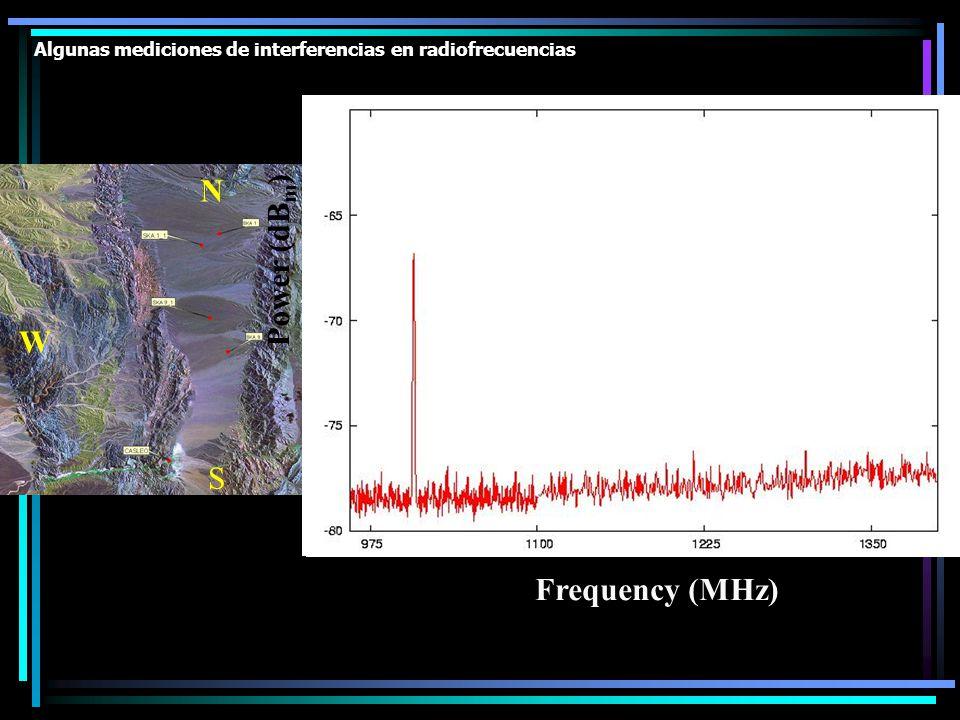 Algunas mediciones de interferencias en radiofrecuencias S W N Frequency (MHz) Power (dB m )