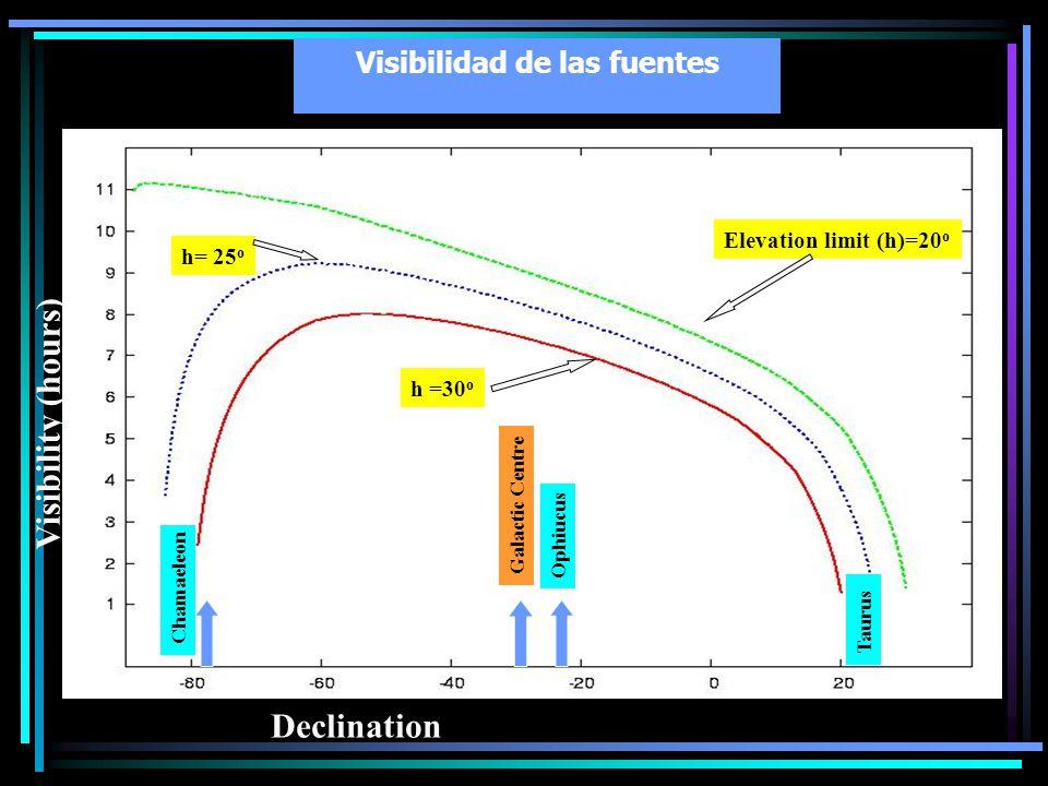 Visibilidad de las fuentes Declination Visibility (hours) h =30 o h= 25 o Elevation limit (h)=20 o Taurus Ophiucus Chamaeleon Galactic Centre