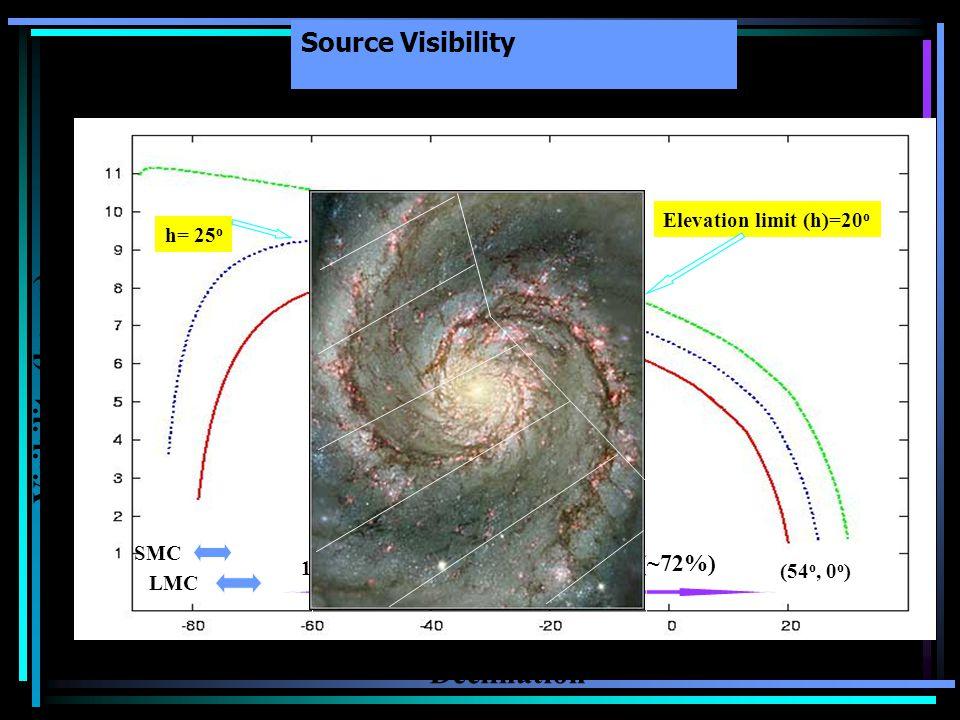 Source Visibility Declination Visibility (hours) h =30 o h= 25 o Elevation limit (h)=20 o SMC LMC Galactic Plane195, 0 o ) (~72%) (54 o, 0 o )