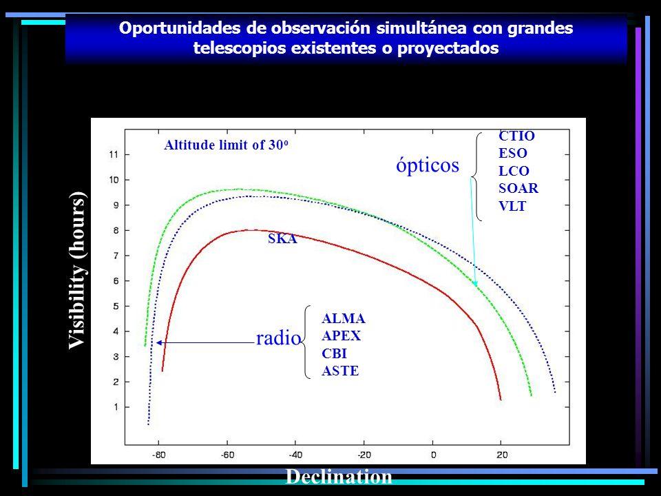 Oportunidades de observación simultánea con grandes telescopios existentes o proyectados Visibility (hours) Declination CTIO ESO LCO SOAR VLT ALMA APE