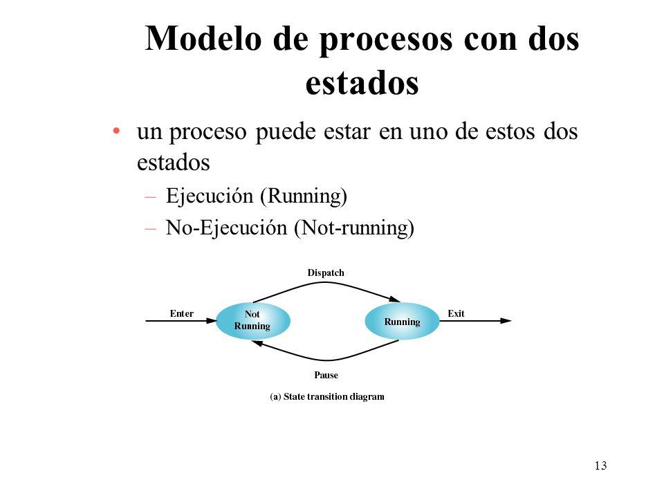 13 Modelo de procesos con dos estados un proceso puede estar en uno de estos dos estados –Ejecución (Running) –No-Ejecución (Not-running)