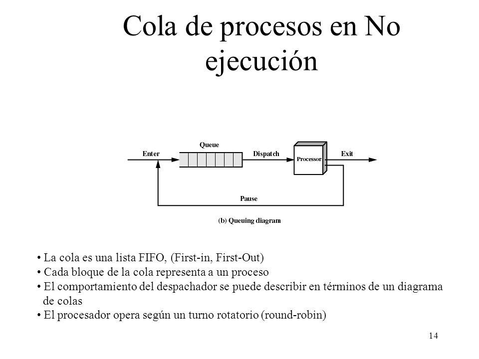 14 Cola de procesos en No ejecución La cola es una lista FIFO, (First-in, First-Out) Cada bloque de la cola representa a un proceso El comportamiento