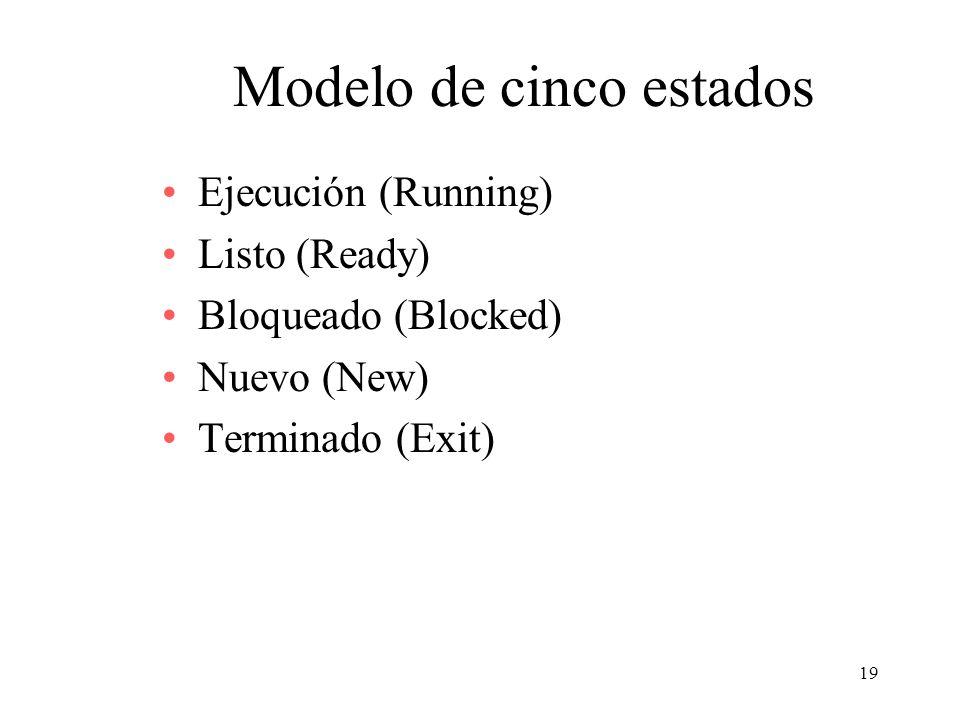 19 Modelo de cinco estados Ejecución (Running) Listo (Ready) Bloqueado (Blocked) Nuevo (New) Terminado (Exit)