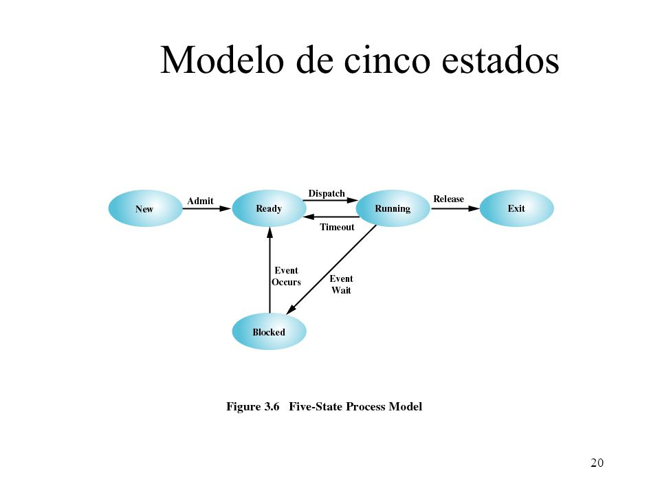 20 Modelo de cinco estados