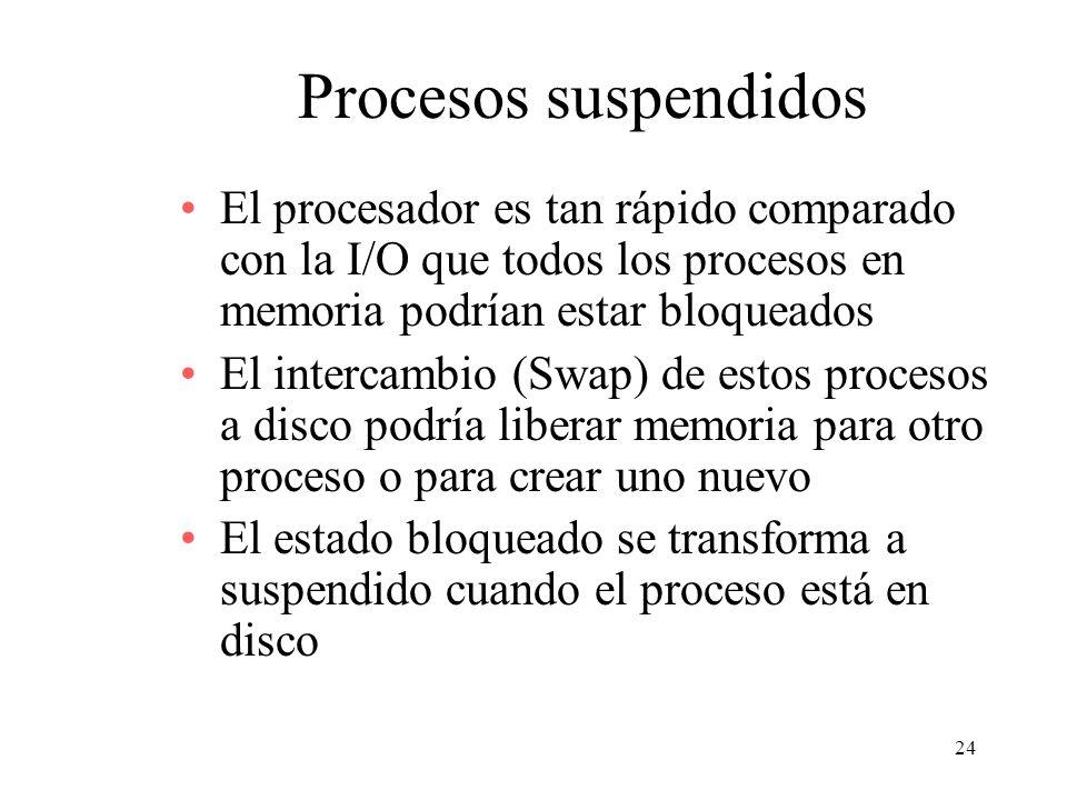24 Procesos suspendidos El procesador es tan rápido comparado con la I/O que todos los procesos en memoria podrían estar bloqueados El intercambio (Sw