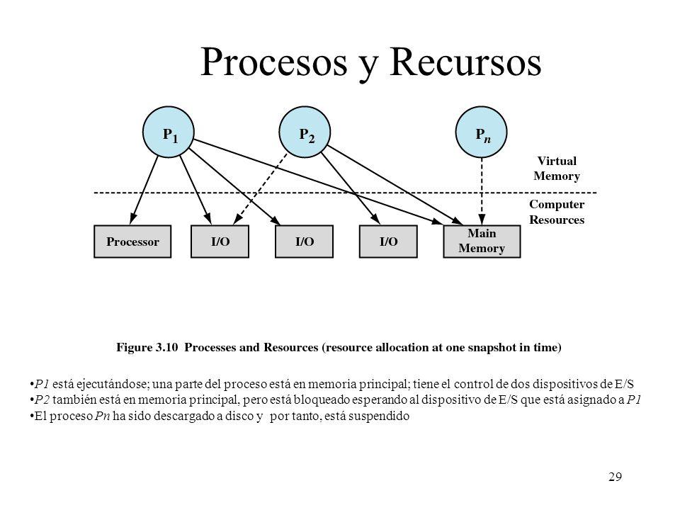 29 Procesos y Recursos P1 está ejecutándose; una parte del proceso está en memoria principal; tiene el control de dos dispositivos de E/S P2 también e