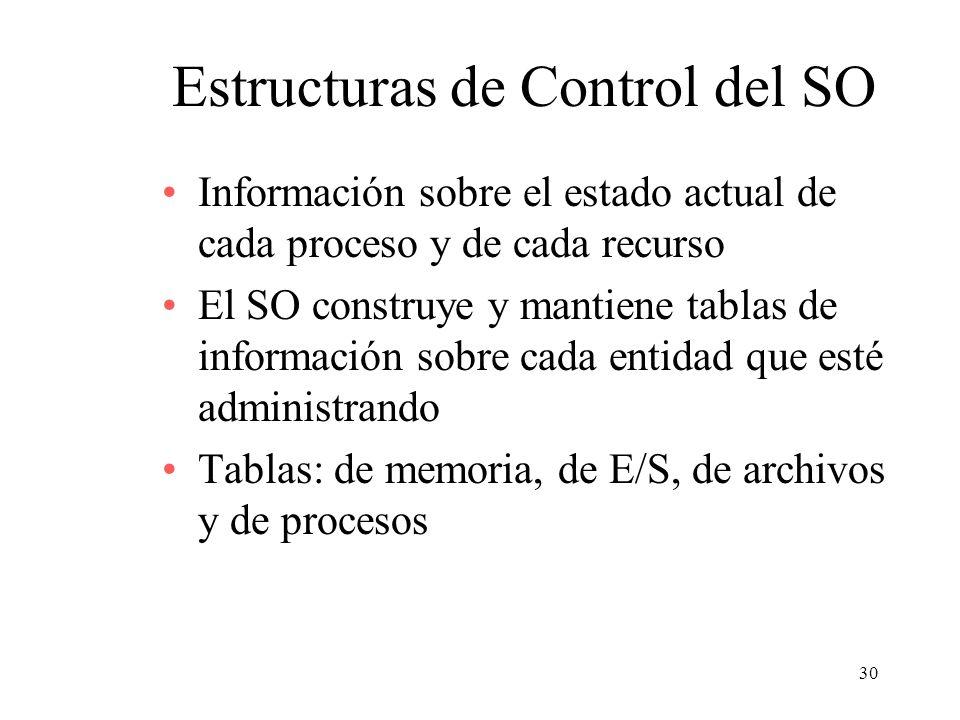 30 Estructuras de Control del SO Información sobre el estado actual de cada proceso y de cada recurso El SO construye y mantiene tablas de información
