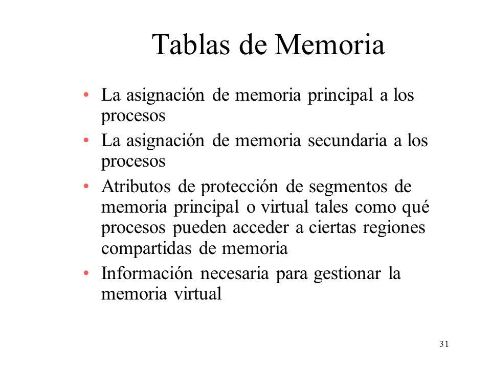 31 Tablas de Memoria La asignación de memoria principal a los procesos La asignación de memoria secundaria a los procesos Atributos de protección de s