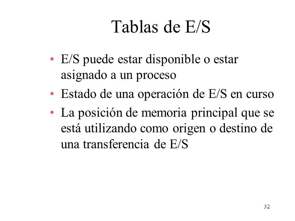 32 Tablas de E/S E/S puede estar disponible o estar asignado a un proceso Estado de una operación de E/S en curso La posición de memoria principal que