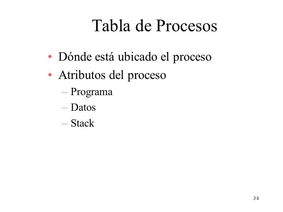 34 Tabla de Procesos Dónde está ubicado el proceso Atributos del proceso –Programa –Datos –Stack
