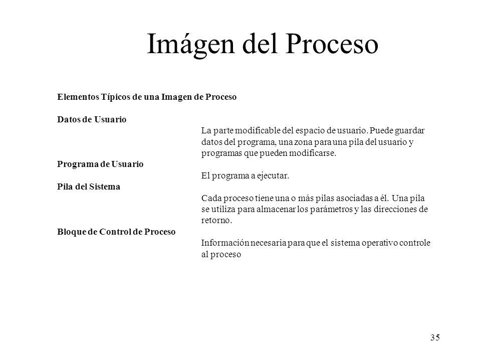 35 Imágen del Proceso Elementos Típicos de una Imagen de Proceso Datos de Usuario La parte modificable del espacio de usuario. Puede guardar datos del
