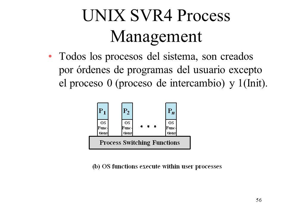 56 UNIX SVR4 Process Management Todos los procesos del sistema, son creados por órdenes de programas del usuario excepto el proceso 0 (proceso de inte