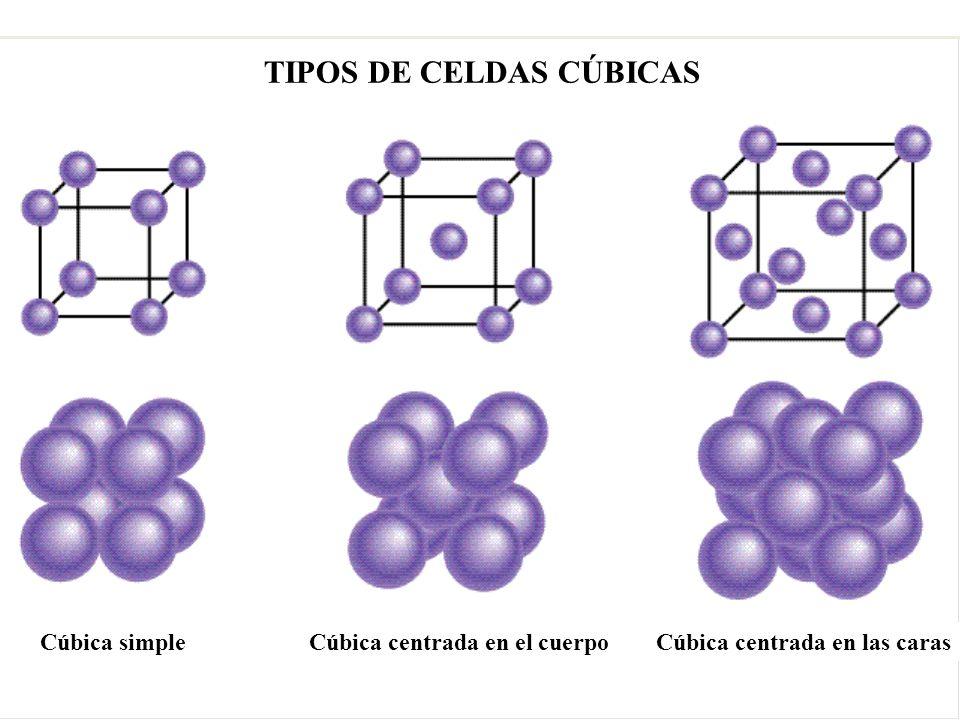 TIPOS DE CELDAS CÚBICAS Cúbica simpleCúbica centrada en el cuerpoCúbica centrada en las caras