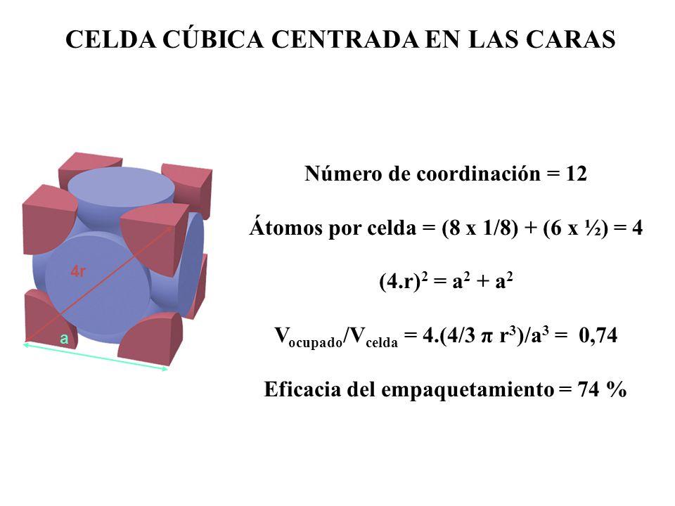 a 4r CELDA CÚBICA CENTRADA EN LAS CARAS Número de coordinación = 12 Átomos por celda = (8 x 1/8) + (6 x ½) = 4 (4.r) 2 = a 2 + a 2 V ocupado /V celda = 4.(4/3 π r 3 )/a 3 = 0,74 Eficacia del empaquetamiento = 74 %