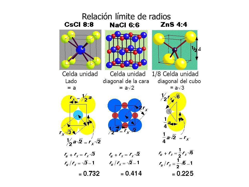 Relación límite de radios Celda unidad 1/8 Celda unidad Lado diagonal de la cara diagonal del cubo = a = a 2 = a 3