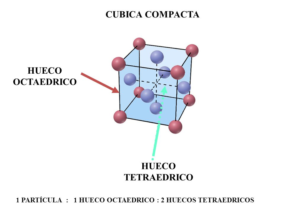 HUECO OCTAEDRICO HUECO TETRAEDRICO CUBICA COMPACTA 1 PARTÍCULA : 1 HUECO OCTAEDRICO : 2 HUECOS TETRAEDRICOS