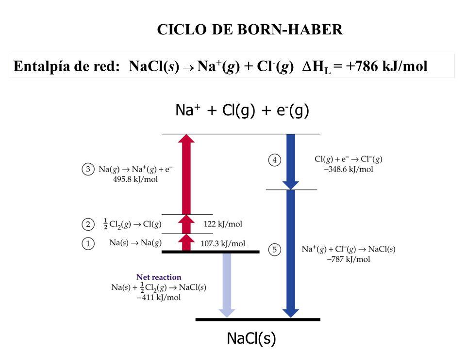CICLO DE BORN-HABER Entalpía de red: NaCl(s) Na + (g) + Cl - (g) H L = +786 kJ/mol NaCl(s) Na + + Cl(g) + e - (g)