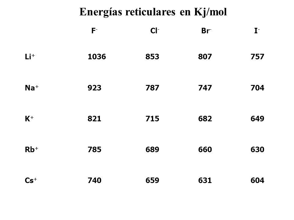 Energías reticulares en Kj/mol 604631659740Cs + 630660689785Rb + 649682715821K+K+ 704747787923Na + 7578078531036Li + I-I- Br - Cl - F-F-
