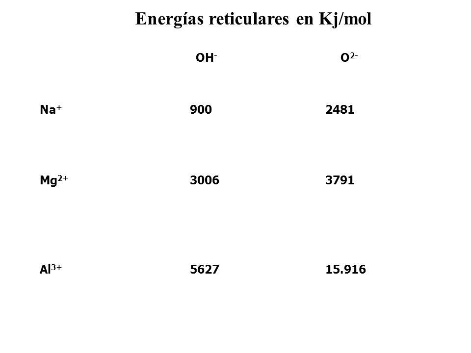 O 2- OH - 15.9165627Al 3+ 37913006Mg 2+ 2481900Na + Energías reticulares en Kj/mol