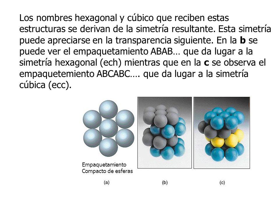 Los nombres hexagonal y cúbico que reciben estas estructuras se derivan de la simetría resultante.