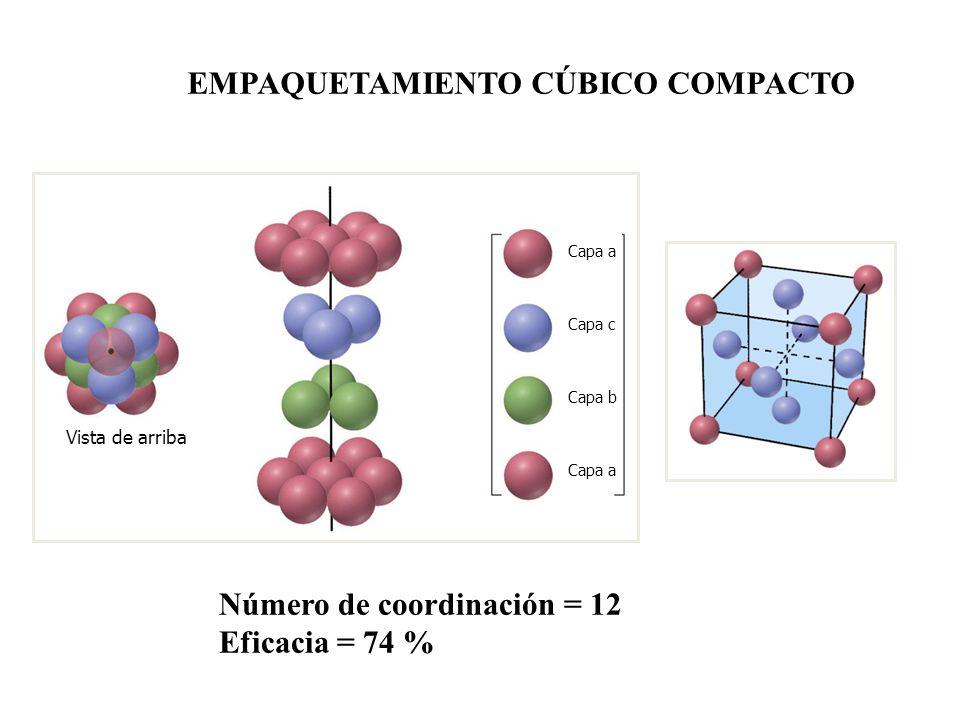 EMPAQUETAMIENTO CÚBICO COMPACTO Número de coordinación = 12 Eficacia = 74 % Capa a Capa c Capa b Capa a Vista de arriba
