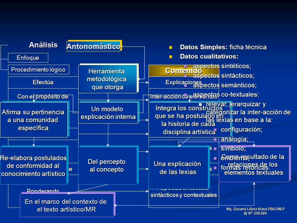 Enfoque Procedimiento lógico Análisis FormalFormal Para ello trabaja con directrices Con el propósito de obtener Efectúa Relacionándose Utilizando dat