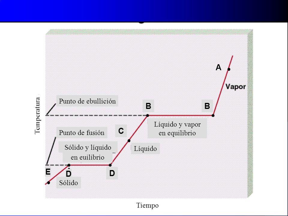 Punto de ebullición Punto de fusión Líquido Sólido Líquido y vapor en equilibrio Sólido y líquido en euilibrio Temperatura Tiempo A BB C D D E