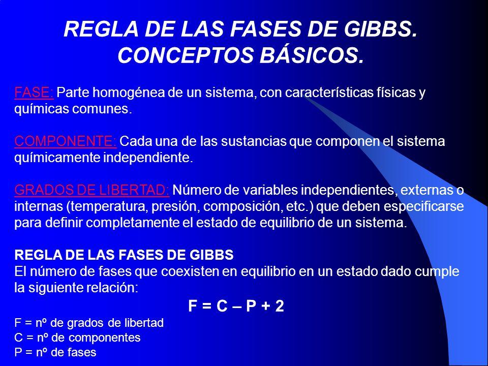 REGLA DE LAS FASES DE GIBBS. CONCEPTOS BÁSICOS. FASE: Parte homogénea de un sistema, con características físicas y químicas comunes. COMPONENTE: Cada