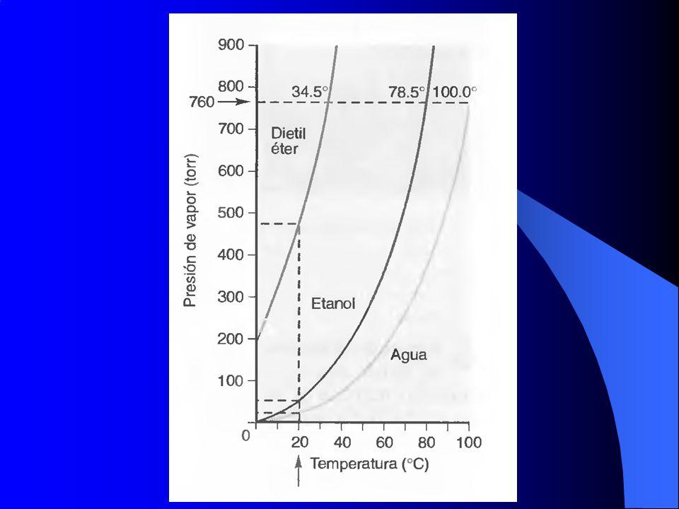 (a) un líquido en equilibrio con su vapor en un recipiente cerrrado; (b) si se lo calienta, aumenta la p; (c) al alcanzar la Tc (temperatura crítica) las dos fases se transforman en una fase homogénea.
