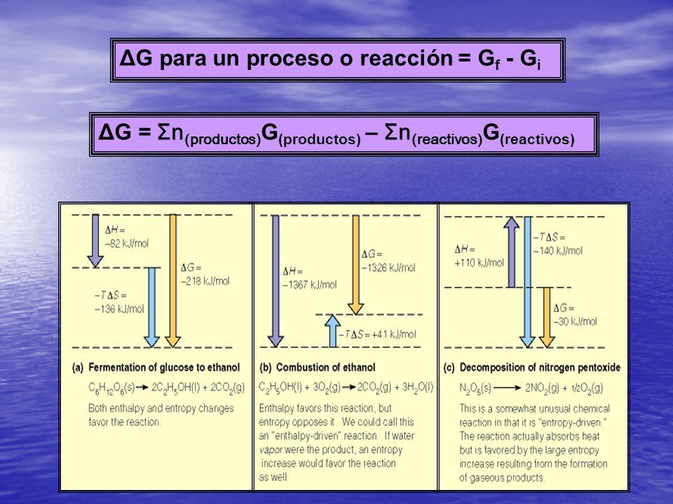 ΔG para un proceso o reacción = G f - G i ΔG = Σn (productos) G (productos) – Σn (reactivos) G (reactivos)