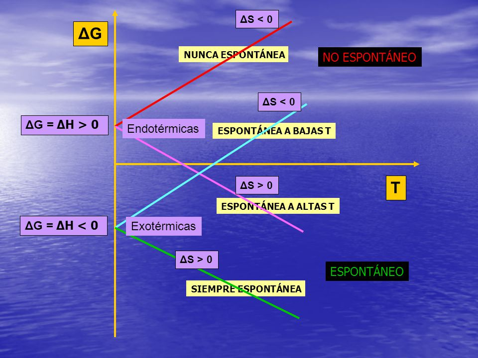ΔGΔG T NO ESPONTÁNEO ESPONTÁNEO NUNCA ESPONTÁNEA SIEMPRE ESPONTÁNEA ESPONTÁNEA A BAJAS T ESPONTÁNEA A ALTAS T ΔG = ΔH > 0 Endotérmicas ΔS < 0 ΔS > 0 Δ