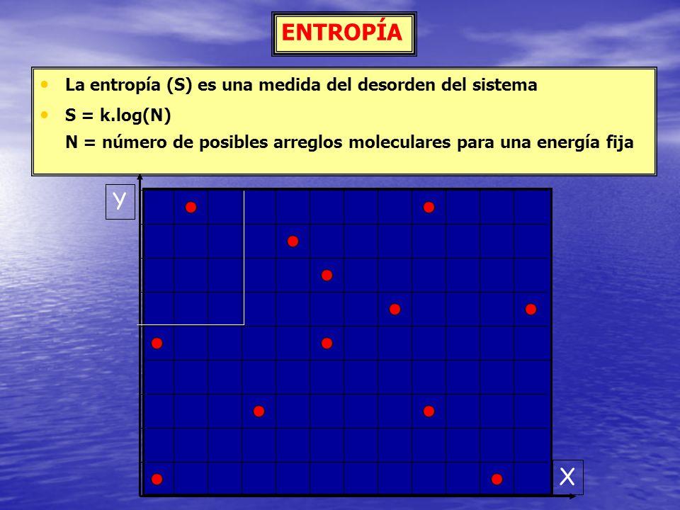 La entropía (S) es una medida del desorden del sistema S = k.log(N) N = número de posibles arreglos moleculares para una energía fija X Y ENTROPÍA
